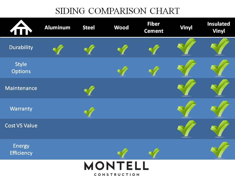 siding cost comparison